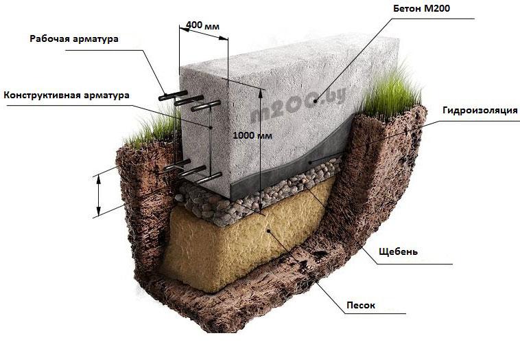 поясняет устройство ленточного фундамента расценки появился запах изо
